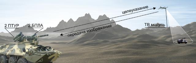 Схема функционирования БПЛА Сокіл-2