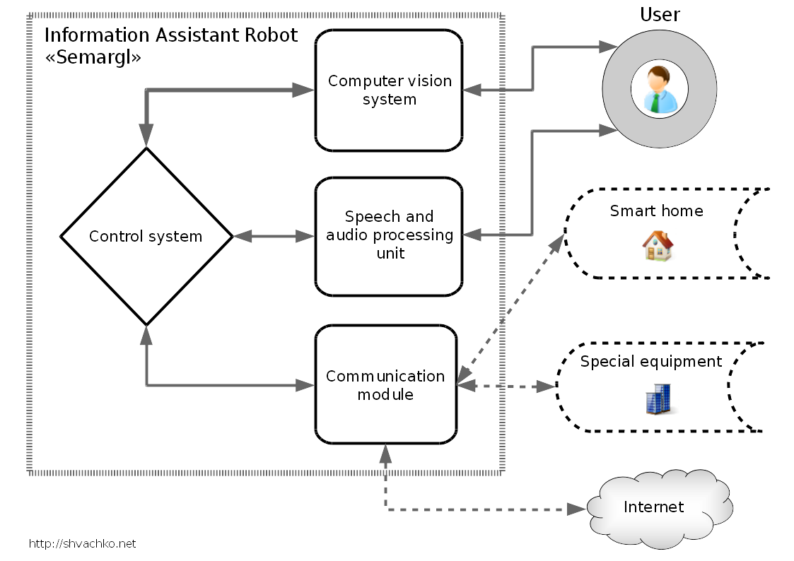 Functional scheme of  the Information Assistant Robot «Semargl».