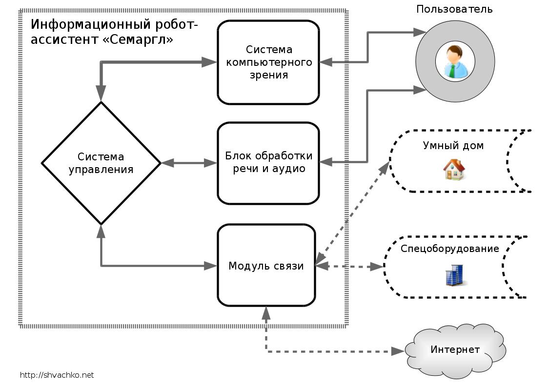 Функциональная схема информационного робота-ассистента «Семаргл»